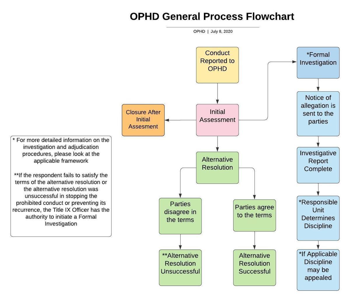 OPHD Process Flowchart